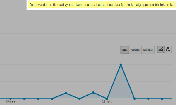 Google analytics filtrerad vy